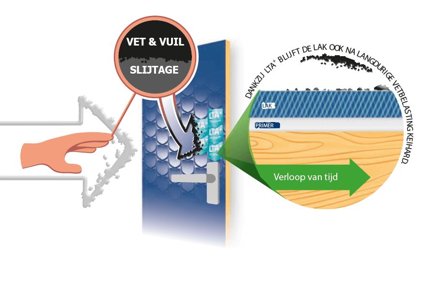 Sigma  S2U Nova LTA+ technologie